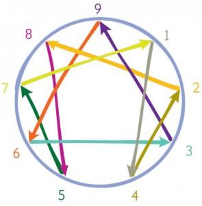 figure-enneagramme-©cee